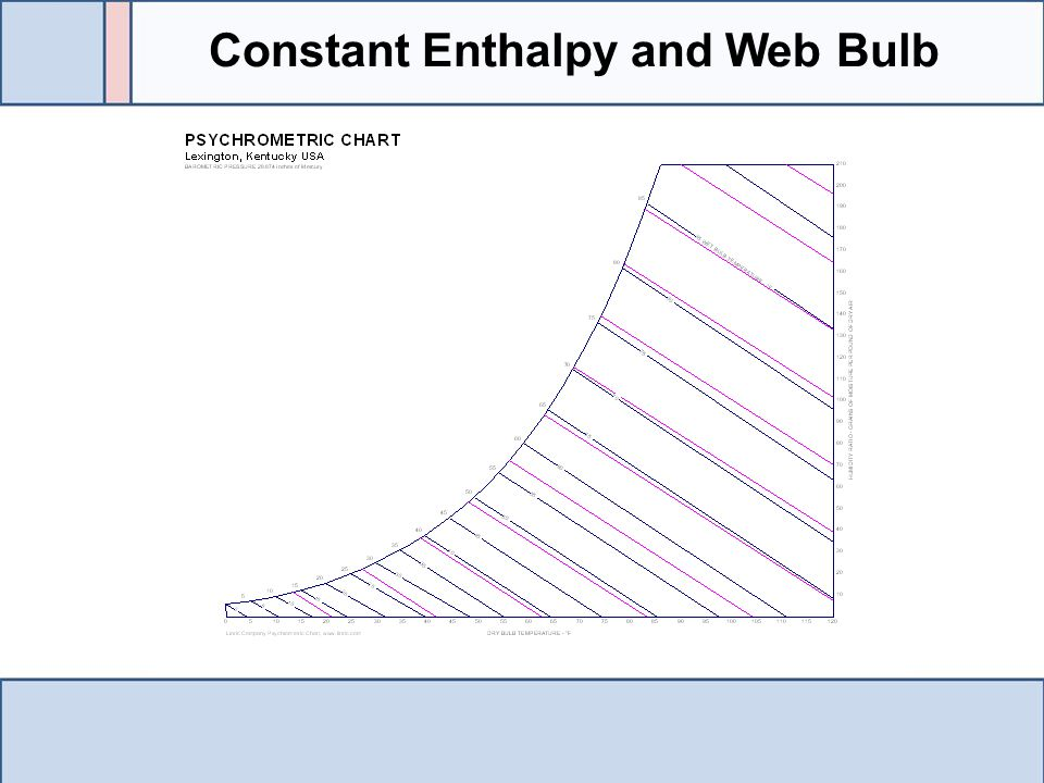 Constant Enthalpy and Web Bulb