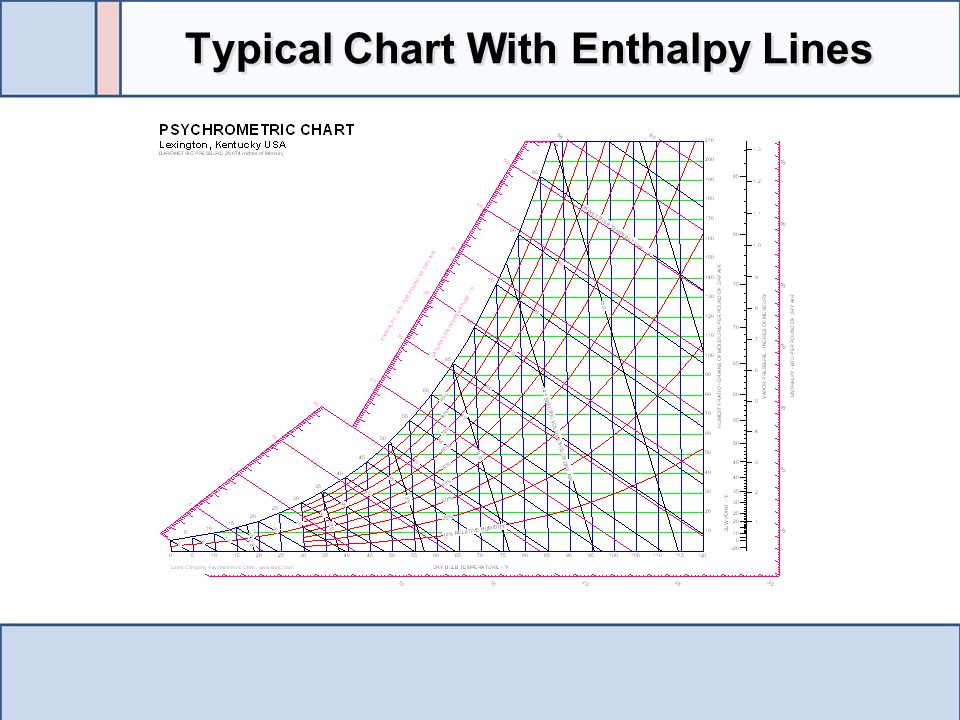 Typical Chart With Enthalpy Lines