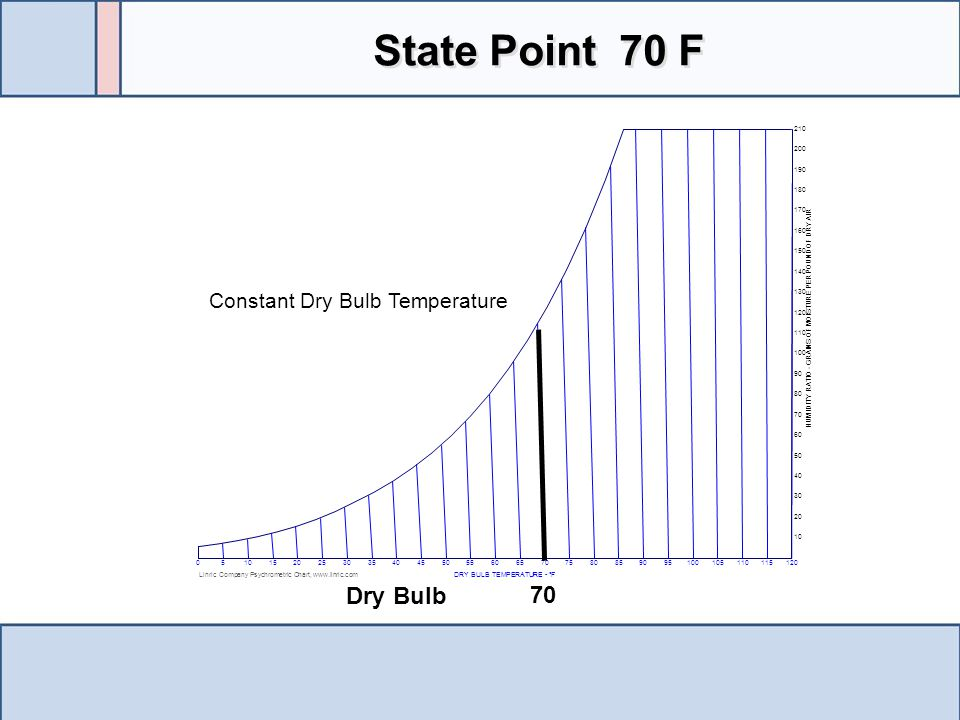 State Point 70 F Dry Bulb Constant Dry Bulb Temperature