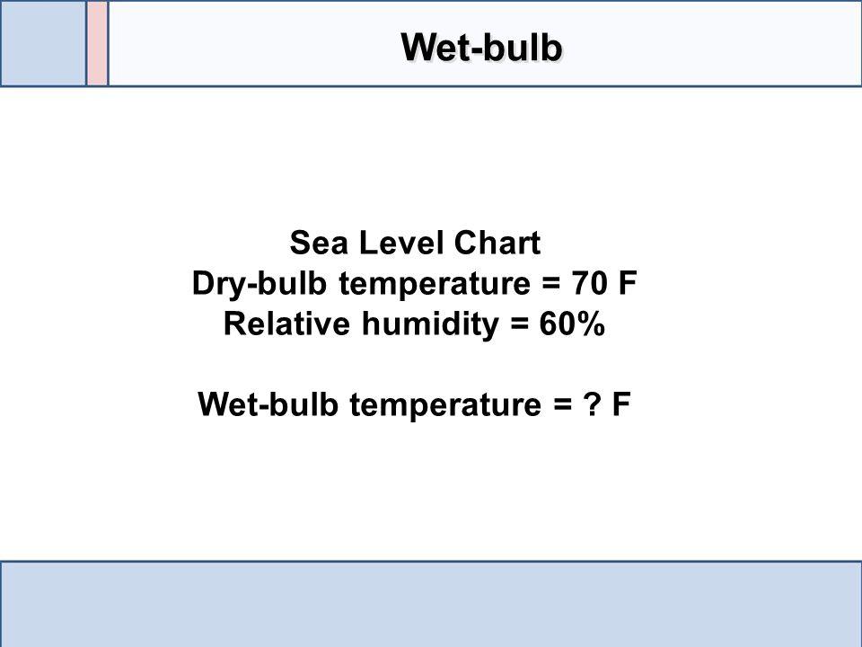 Dry-bulb temperature = 70 F Wet-bulb temperature = F