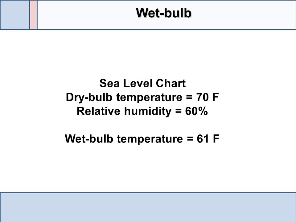 Dry-bulb temperature = 70 F Wet-bulb temperature = 61 F