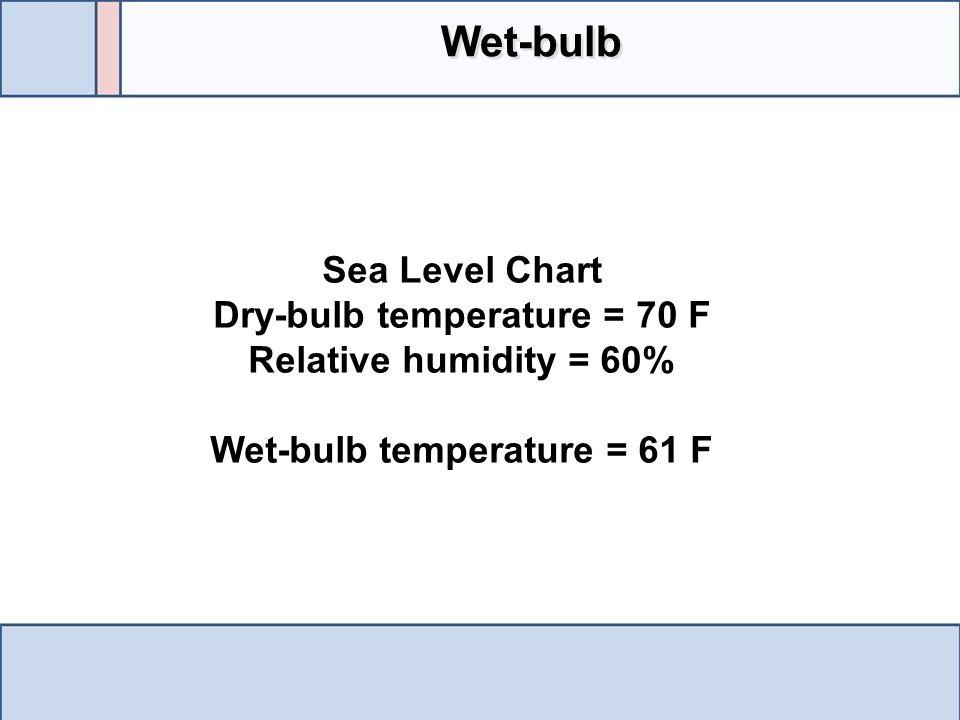 Dry-bulb temperature = 70 F Wet-bulb temperature = 61 F