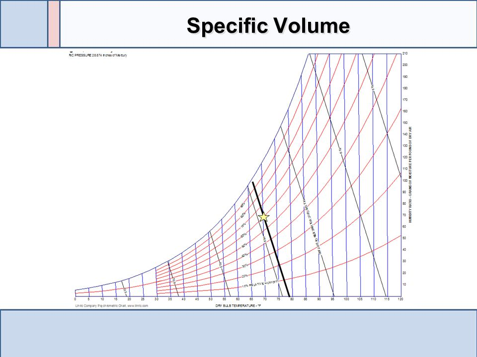 Specific Volume The specific volume lines are typically widely spaced and their value must be estimated be the distance between two lines.