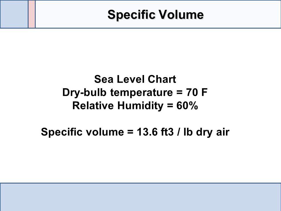 Dry-bulb temperature = 70 F Specific volume = 13.6 ft3 / lb dry air