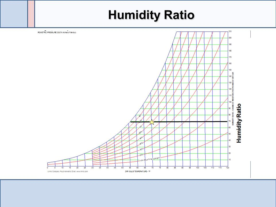 Humidity Ratio Using the state point as the starting point the constant humidity ratio line is followed to the scale on the right.