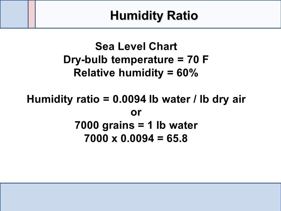 Humidity Ratio Sea Level Chart Dry-bulb temperature = 70 F