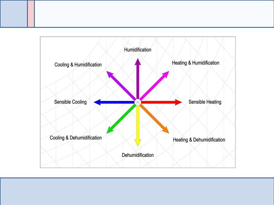 Psychrometric Chart Basics Ppt Video Online Download