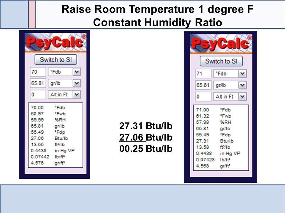 Raise Room Temperature 1 degree F Constant Humidity Ratio