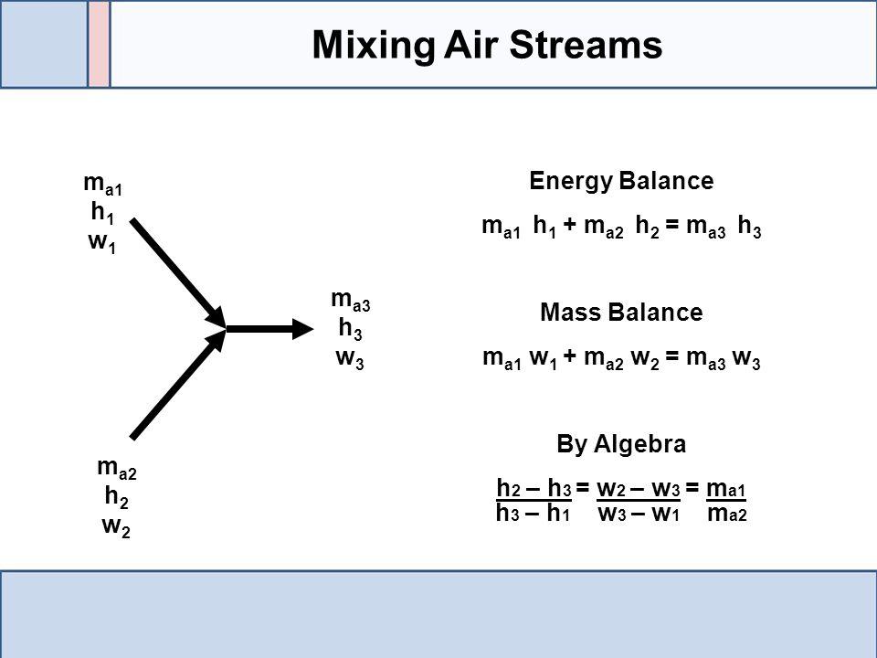 Mixing Air Streams ma1 h1 w1 Energy Balance ma1 h1 + ma2 h2 = ma3 h3