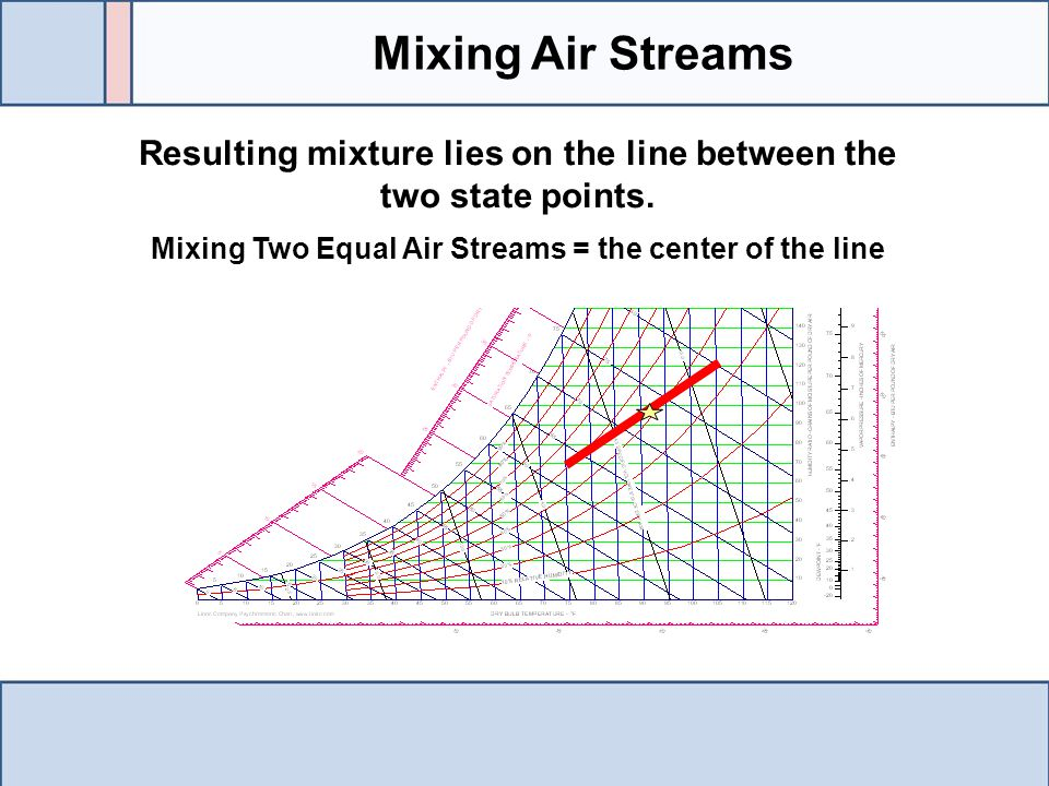 Mixing Air Streams Resulting mixture lies on the line between the two state points. Mixing Two Equal Air Streams = the center of the line.