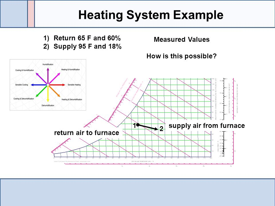 Heating System Example supply air from furnace