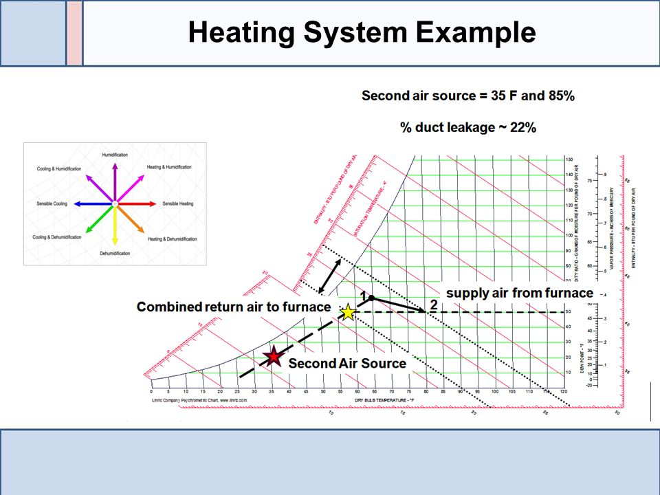 Heating System Example