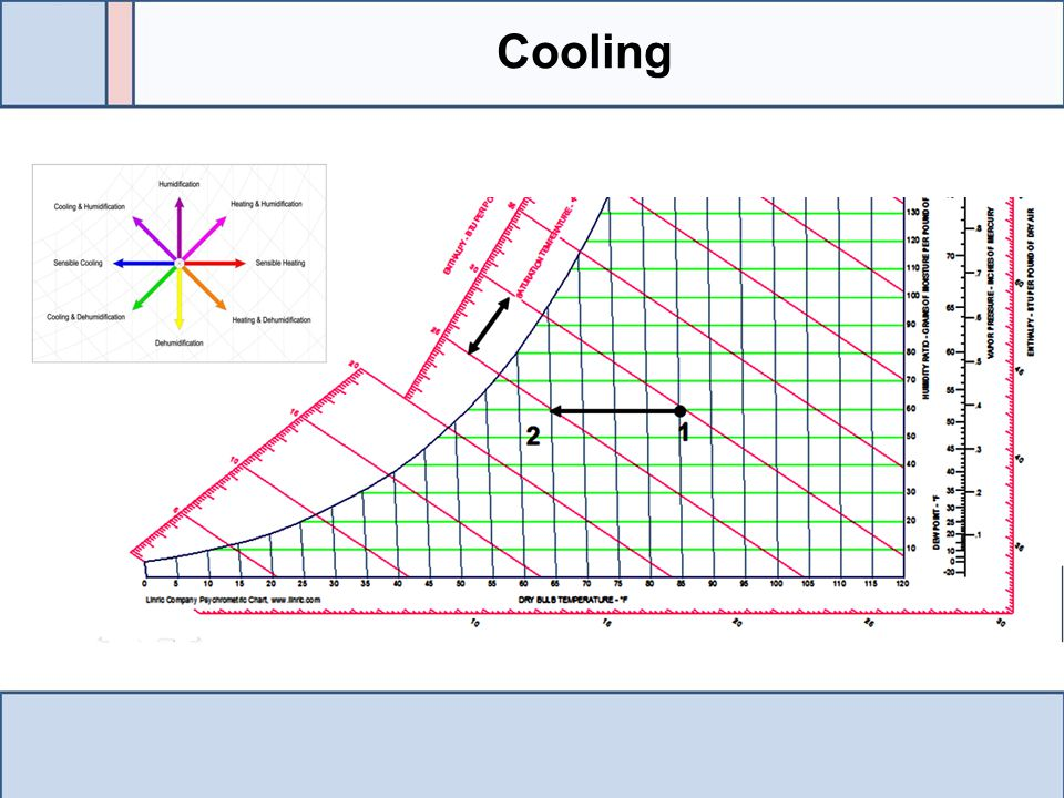 Cooling If cooling occurs with now change in the moisture in the air the two state points would be on the same humidity ratio line.