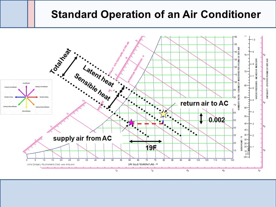 Standard Operation of an Air Conditioner