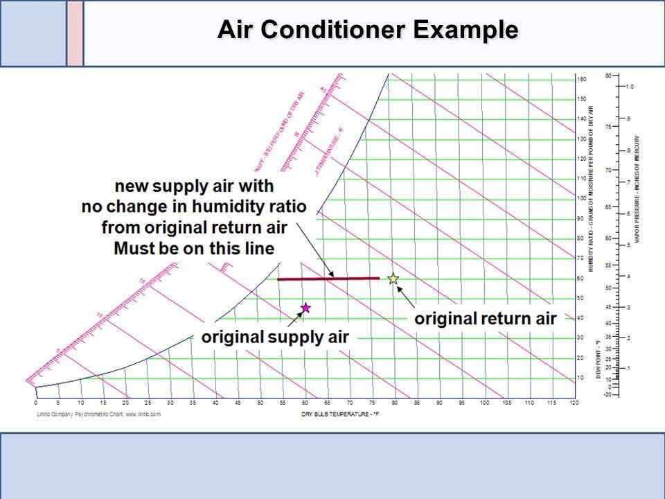 Air Conditioner Example