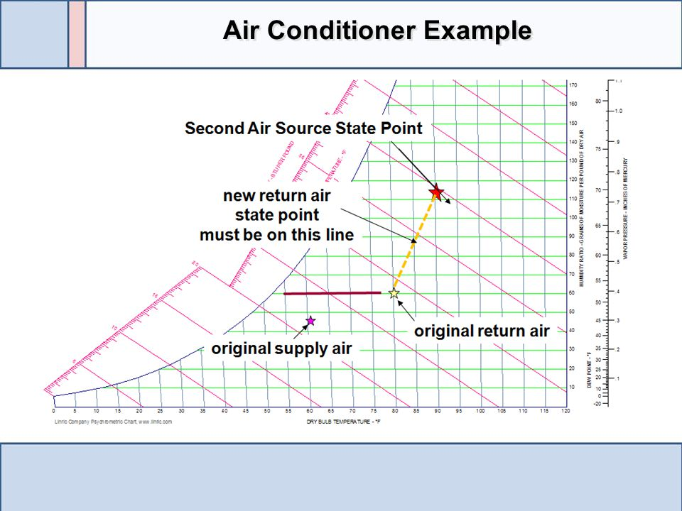 Air Conditioner Example