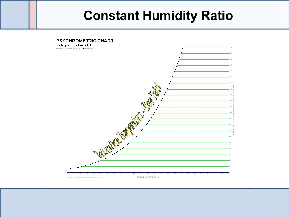 Constant Humidity Ratio Saturation Temperature – Dew Point