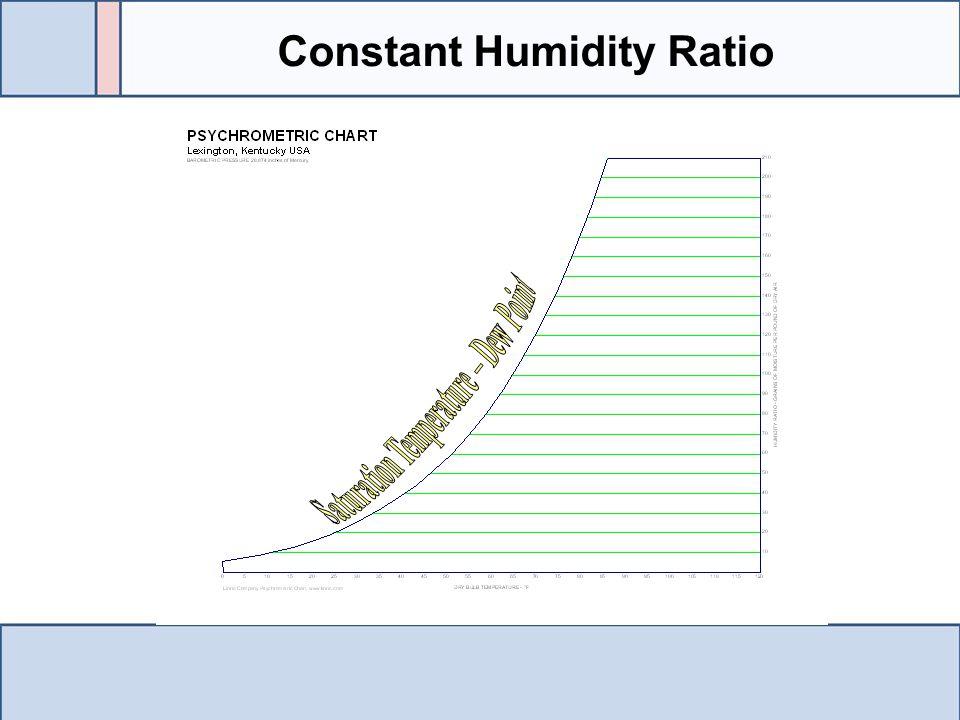 Constant Humidity Ratio Saturation Temperature – Dew Point