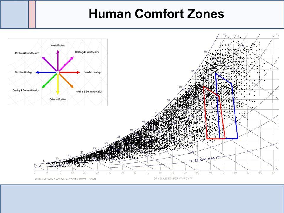 Human Comfort Zones