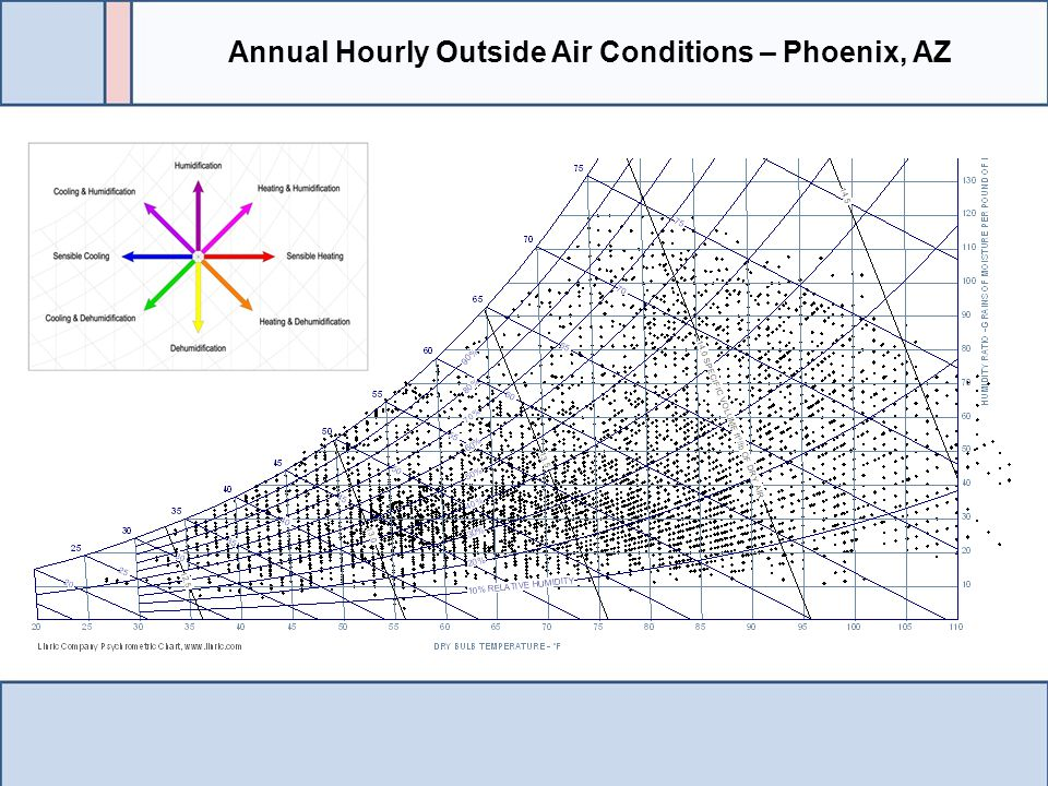 Annual Hourly Outside Air Conditions – Phoenix, AZ