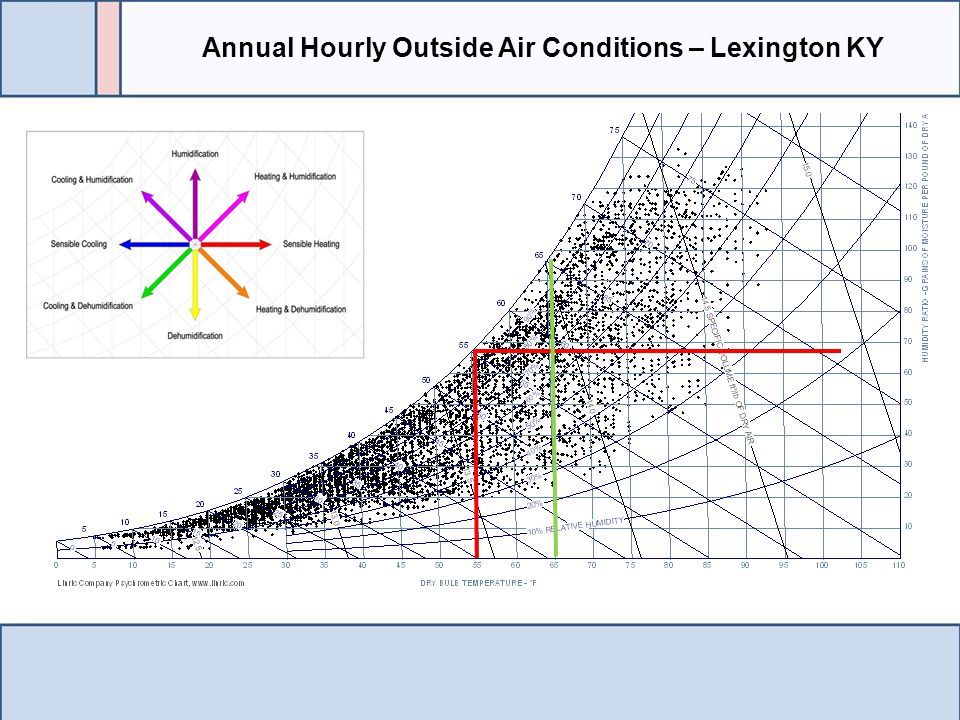 Annual Hourly Outside Air Conditions – Lexington KY