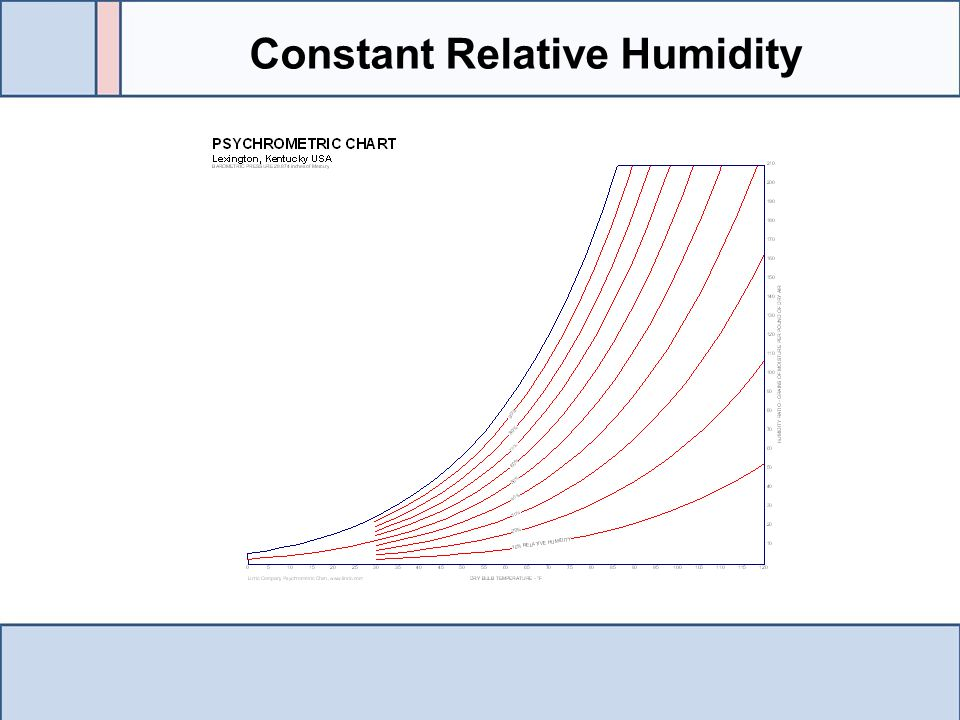 Constant Relative Humidity