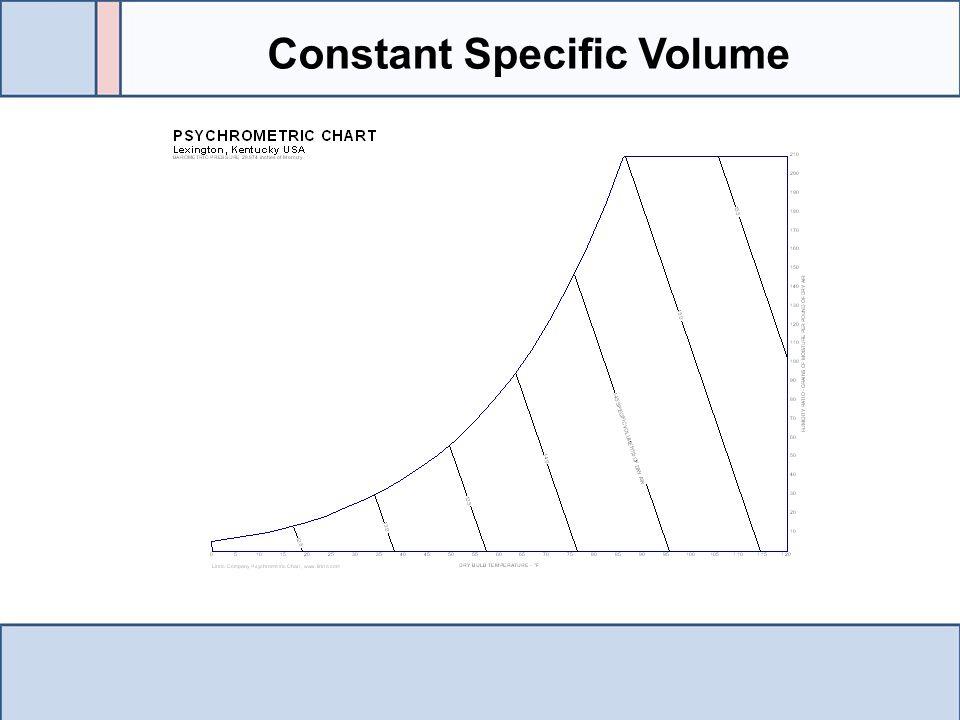 Constant Specific Volume