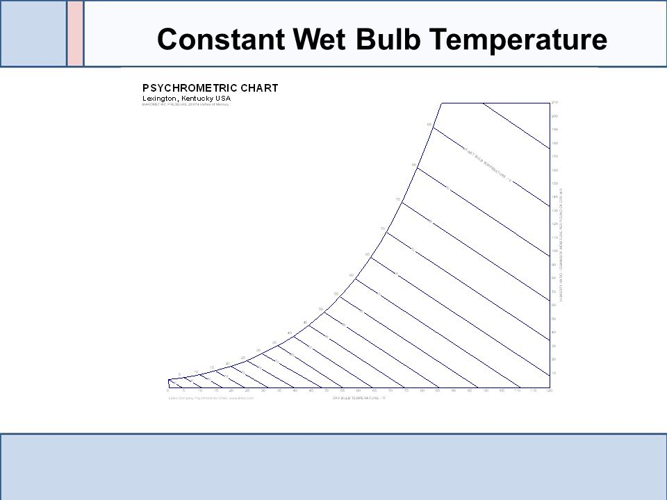 Constant Wet Bulb Temperature