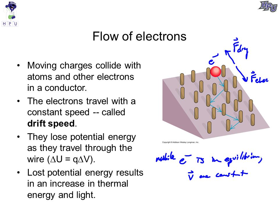 Flow of electrons Moving charges collide with atoms and other electrons in a conductor.