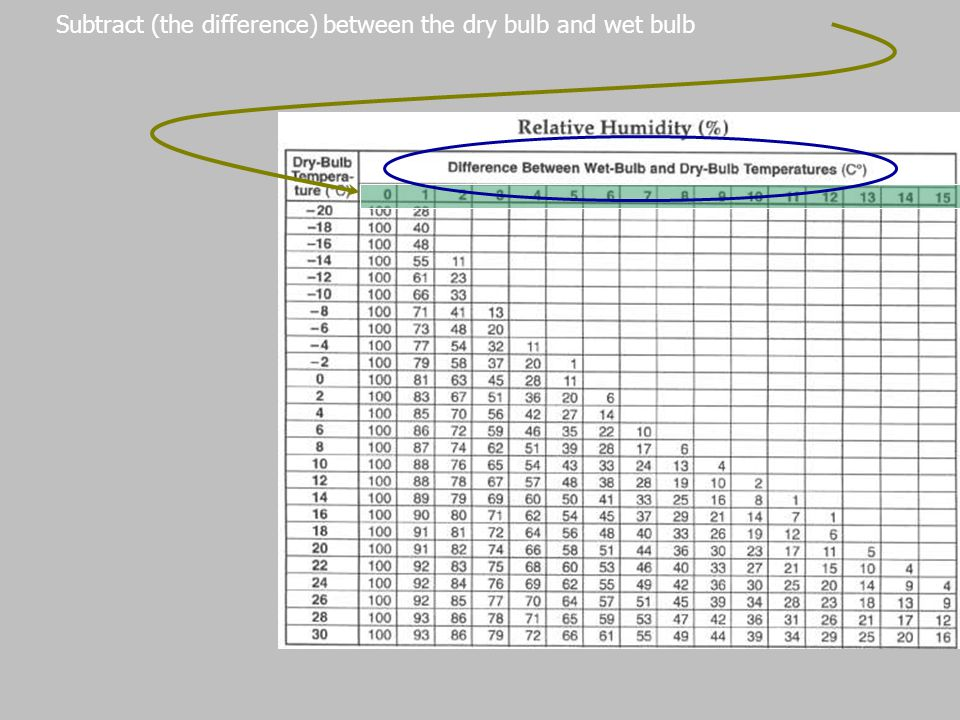Subtract (the difference) between the dry bulb and wet bulb