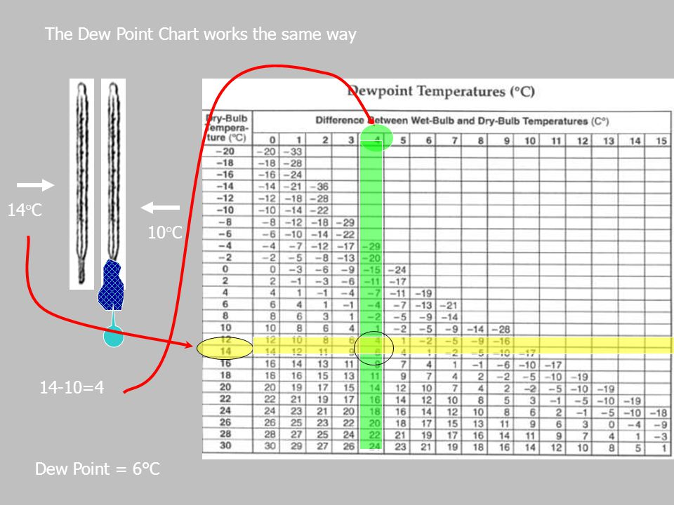 The Dew Point Chart works the same way
