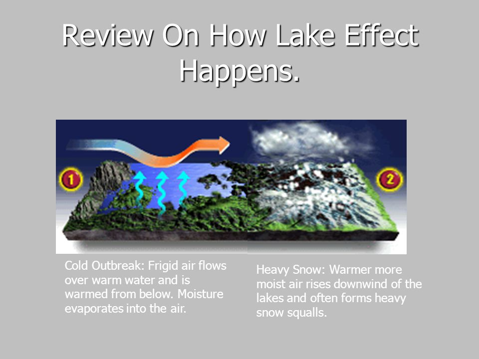 Review On How Lake Effect Happens.