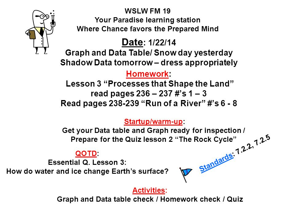 Date: 1/22/14 Graph and Data Table/ Snow day yesterday