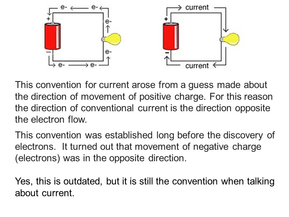 This convention for current arose from a guess made about the direction of movement of positive charge. For this reason the direction of conventional current is the direction opposite the electron flow.