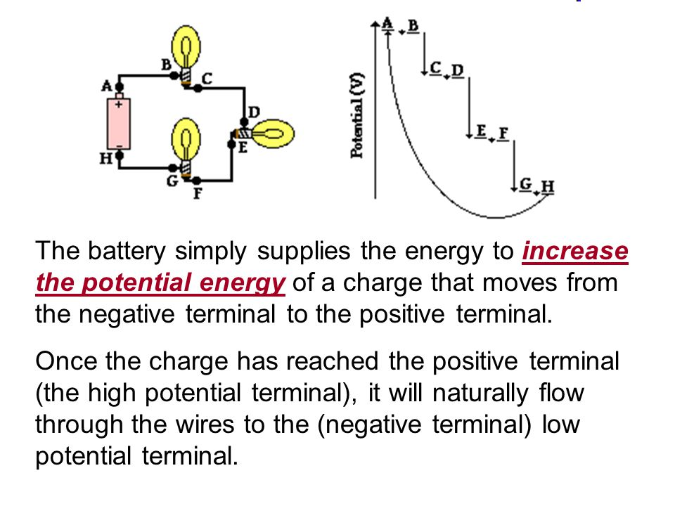 The battery simply supplies the energy to increase the potential energy of a charge that moves from the negative terminal to the positive terminal.