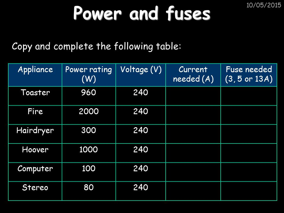 Power and fuses Copy and complete the following table: Appliance