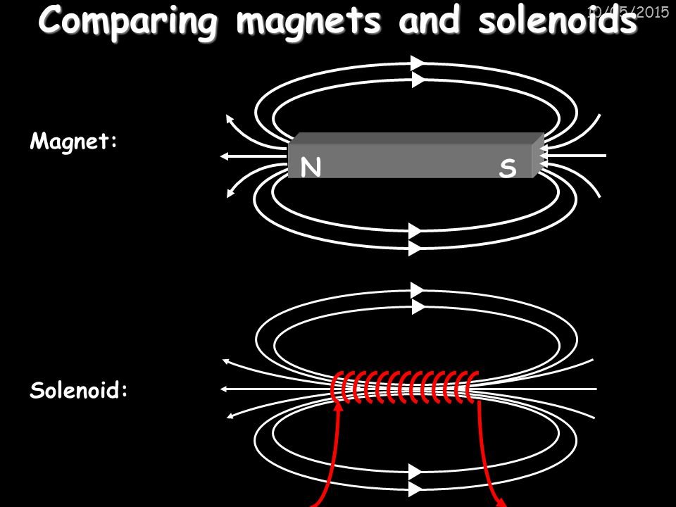 Comparing magnets and solenoids