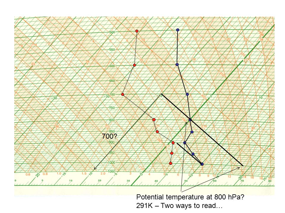 700 Potential temperature at 800 hPa 291K – Two ways to read…
