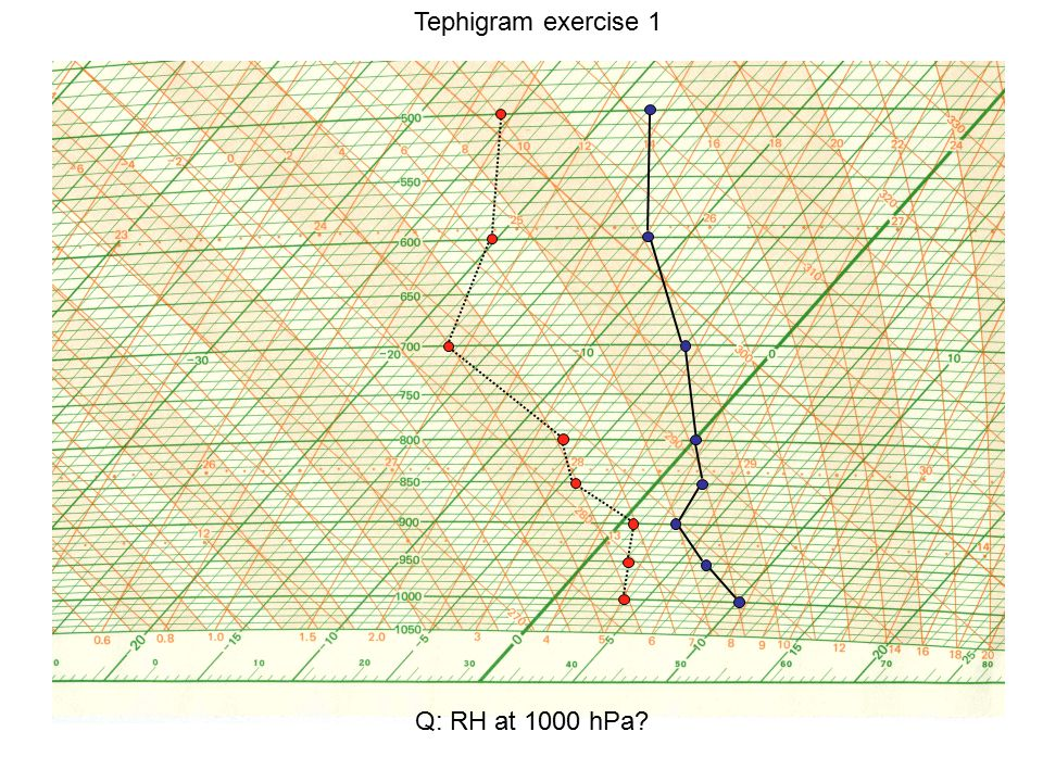 Tephigram exercise 1 Q: RH at 1000 hPa