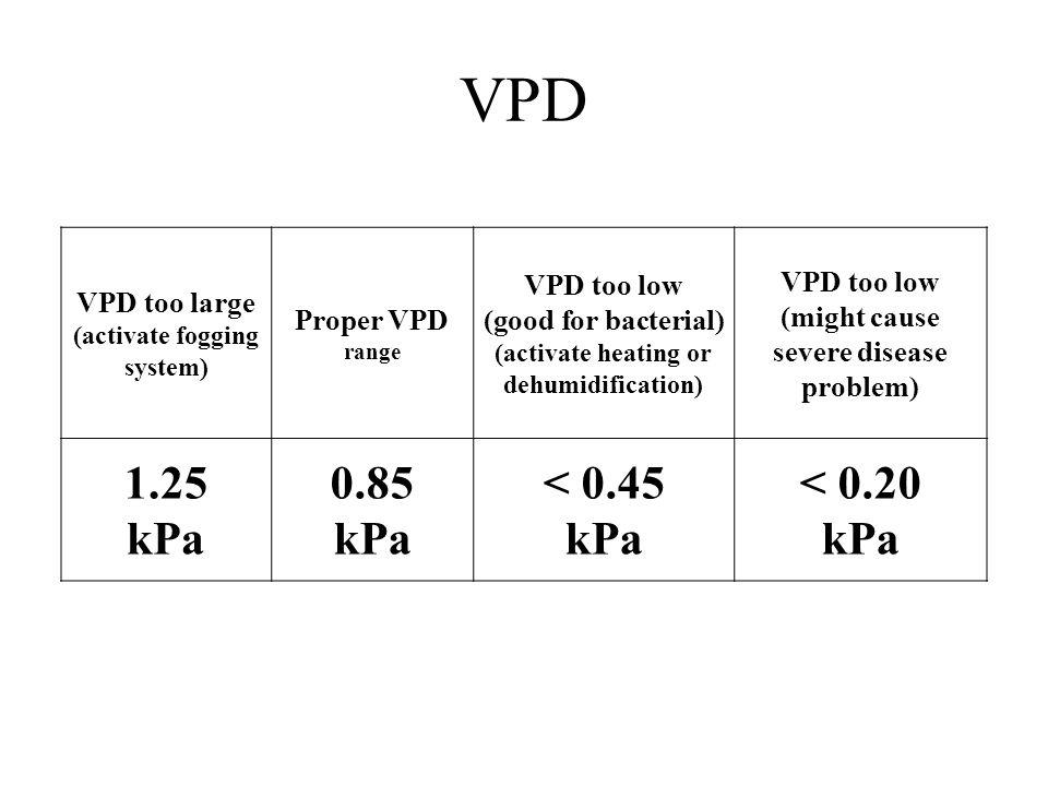 VPD 1.25 kPa 0.85 < 0.45 < 0.20 VPD too large Proper VPD