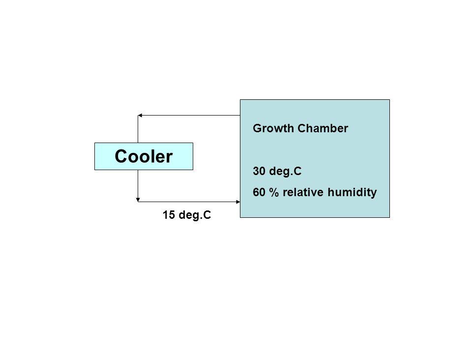 Growth Chamber 30 deg.C 60 % relative humidity Cooler 15 deg.C
