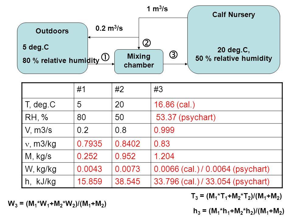    #1 #2 #3 T, deg.C 5 20 16.86 (cal.) RH, % 80 50 53.37 (psychart)