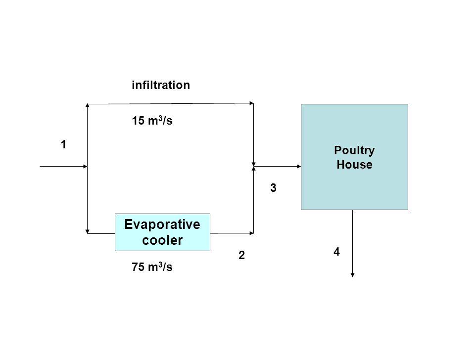 75 m3/s 4 3 1 2 15 m3/s Evaporative cooler infiltration Poultry House