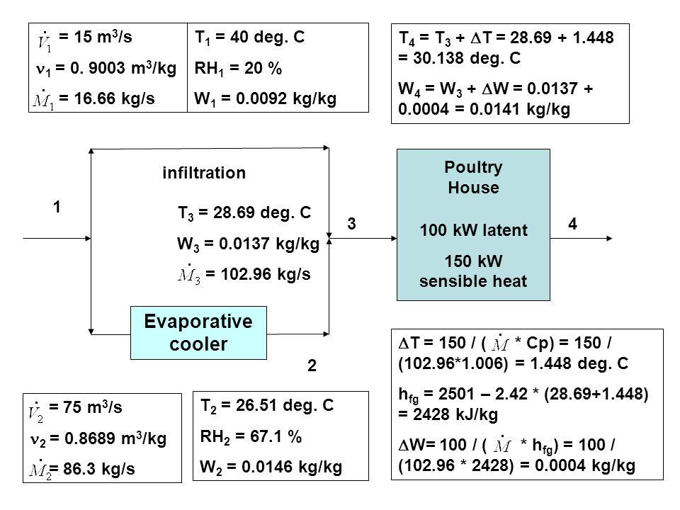 Evaporative cooler = 15 m3/s 1 = 0. 9003 m3/kg = 16.66 kg/s