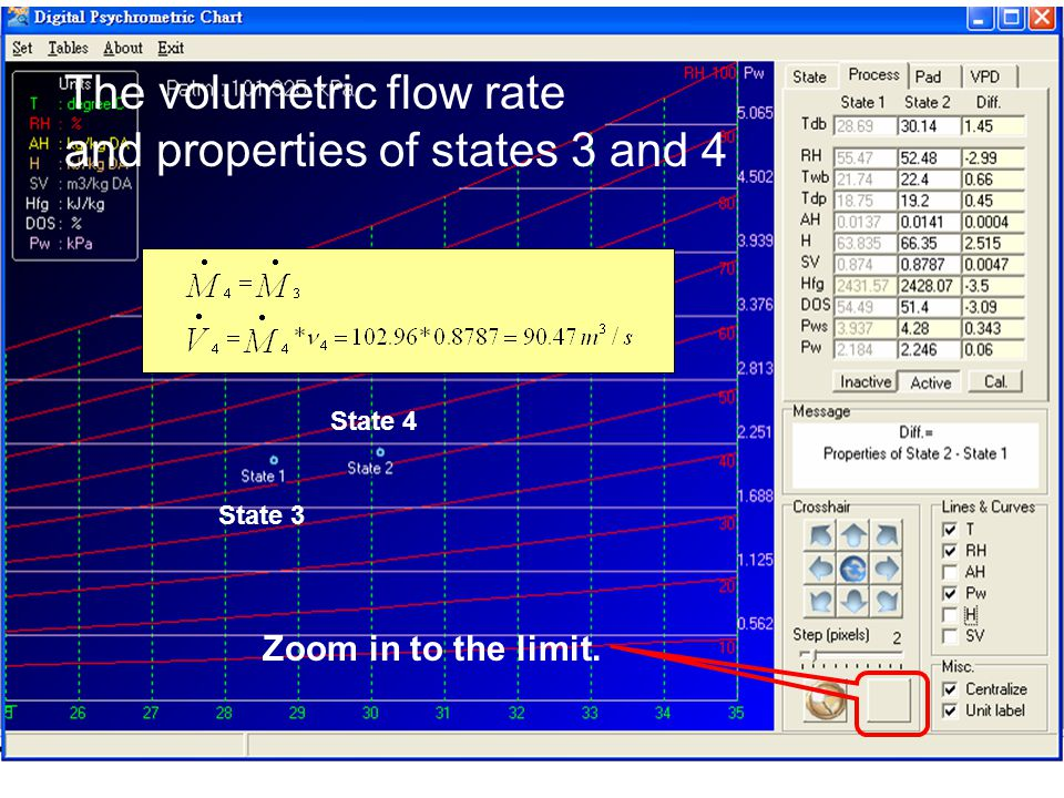 The volumetric flow rate and properties of states 3 and 4