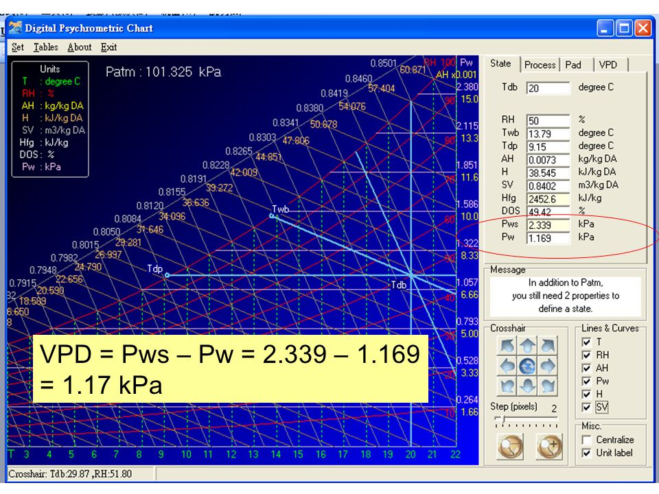 VPD = Pws – Pw = 2.339 – 1.169 = 1.17 kPa