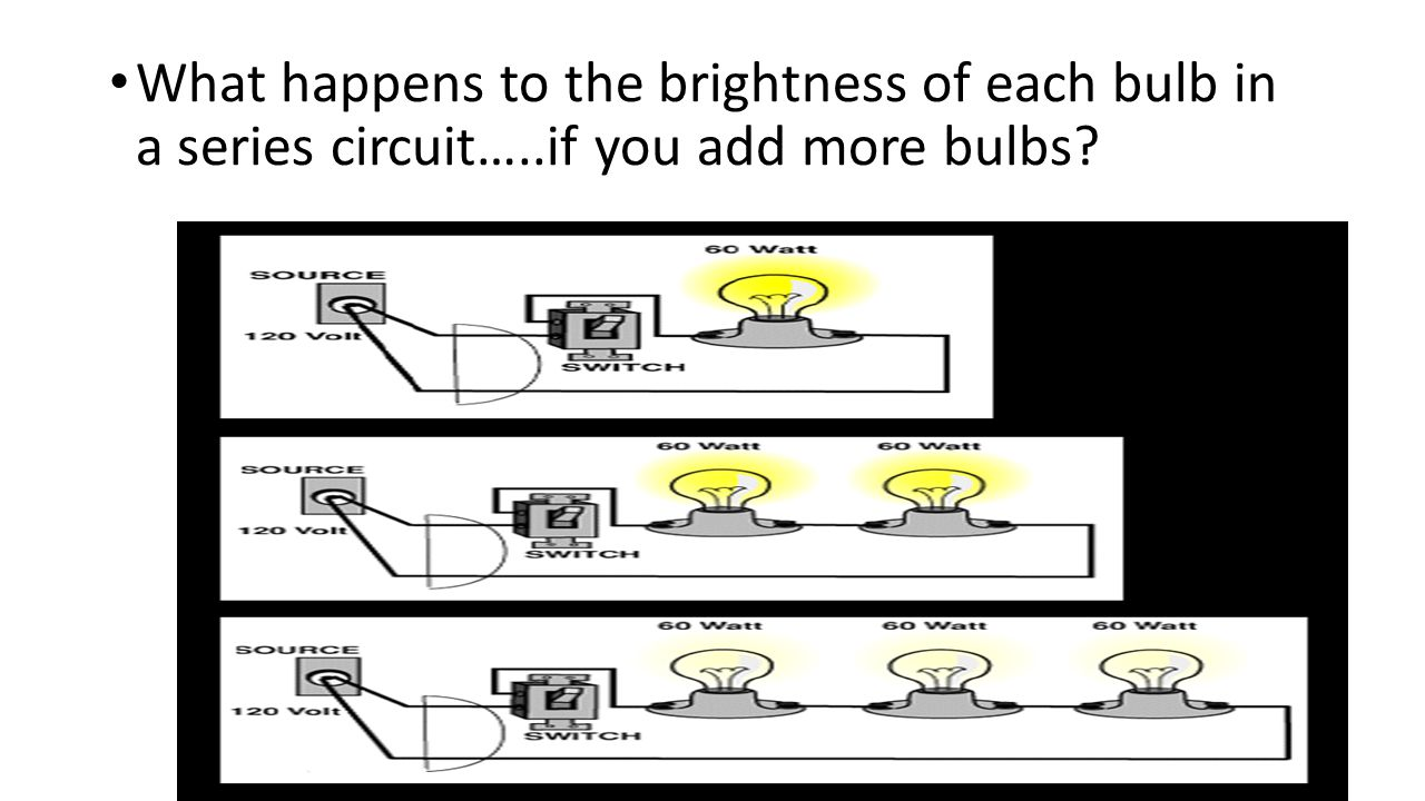 What happens to the brightness of each bulb in a series circuit…