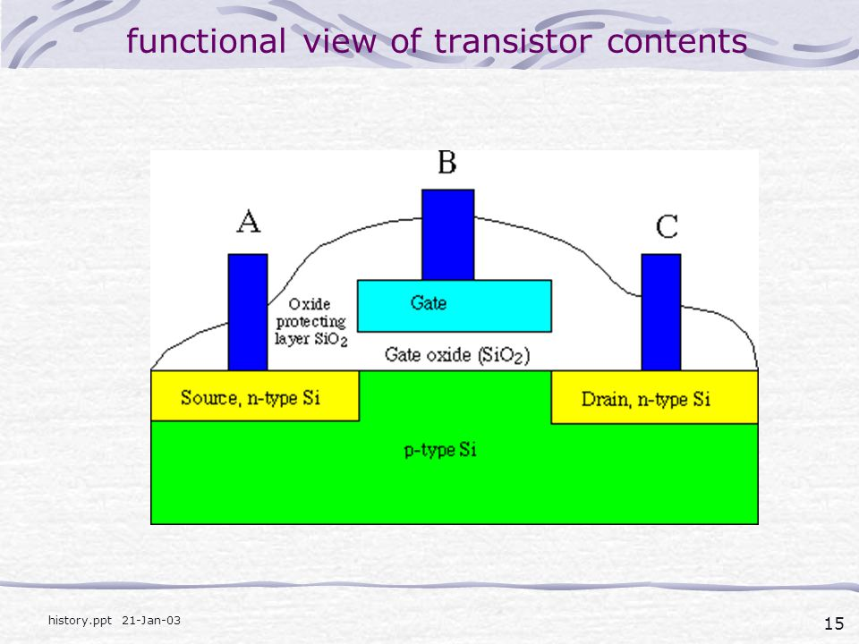 functional view of transistor contents