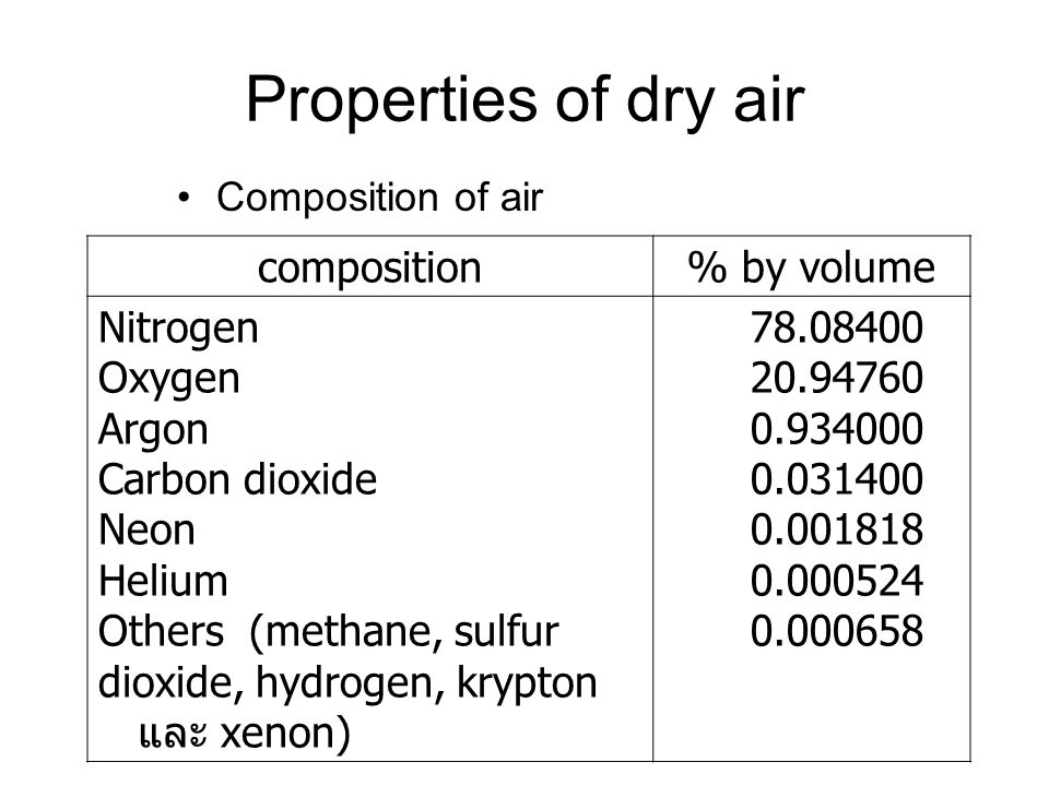 Properties of dry air composition % by volume Nitrogen Oxygen Argon