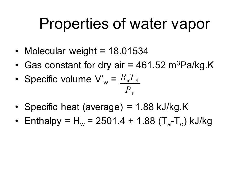 Properties of water vapor